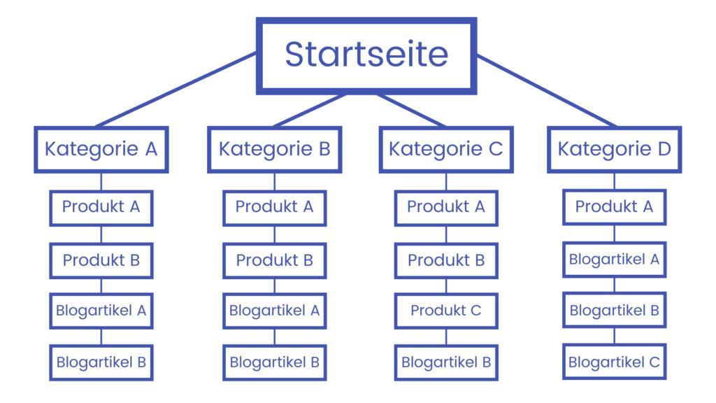 Silo Struktur Shopify