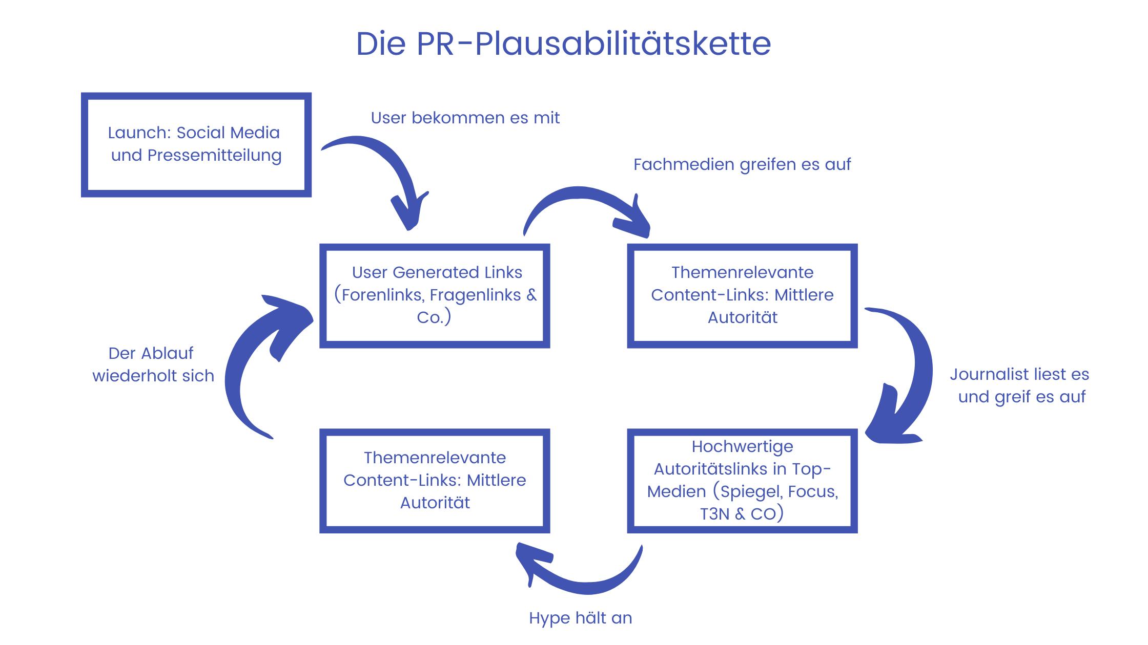 Die PR-Plausabilitätskette beim Linkaufbau