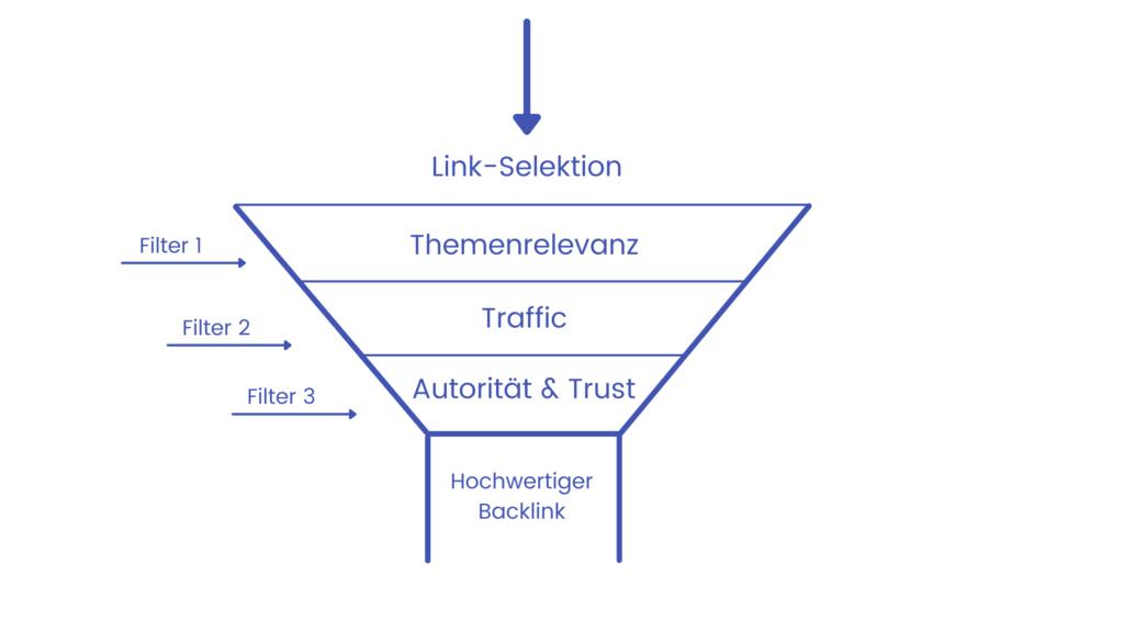Wie erkennst Du gute Backlinks - Der 3-Weg-Filter